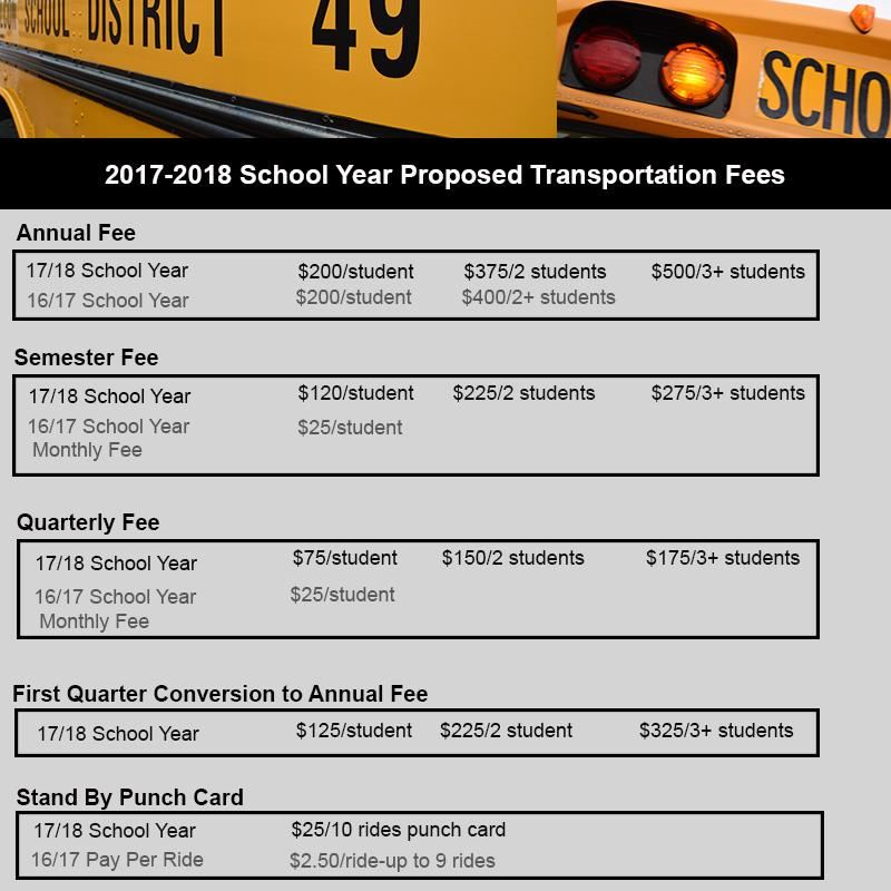 Proposed Transportation Fee Graphic