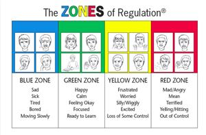 Zones of Regulation Blue, Green, Yellow, Red