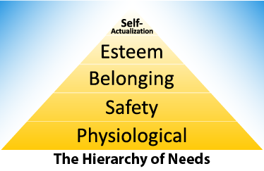 Hierarchy of Needs graphic
